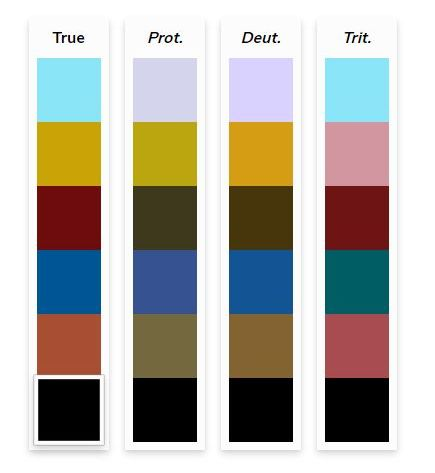 Four colour palettes side by side, the true colour palette for line or bar graphs in a website and how that colour palette is perceived by individuals with three classes of colour deficits