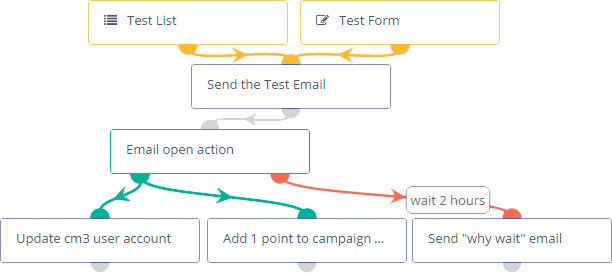 An example email automation workflow diagram