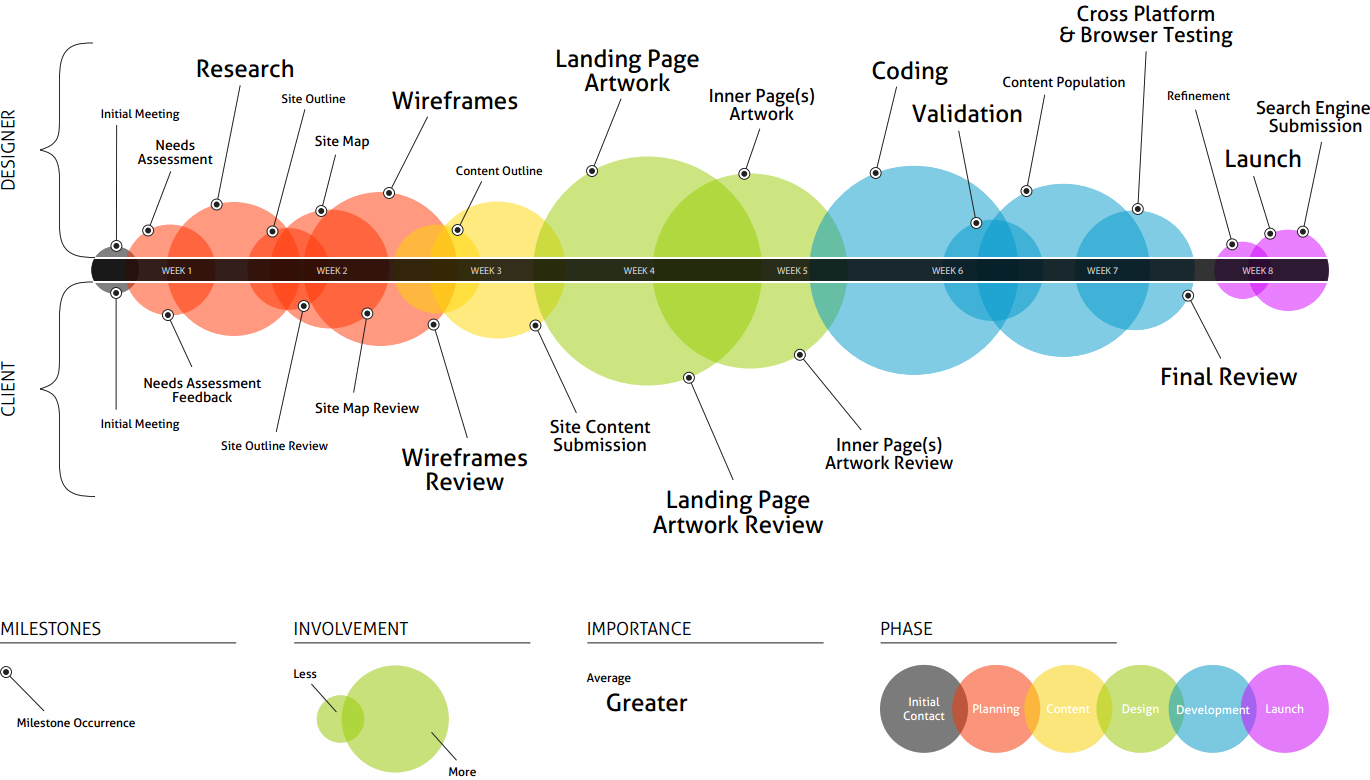 Architecture Design Process websites and mobile apps - ddsn interactive