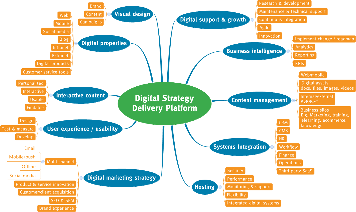 Mind map of a digital strategy delivery platform.
